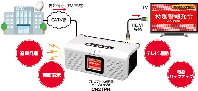 ケーブルラジオ放送システム