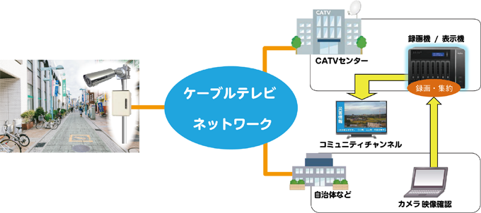 ネットワークカメラを利用した地域情報配信システム