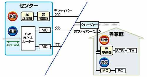 光高速伝送システム FTTH関連機器をトータルサポート