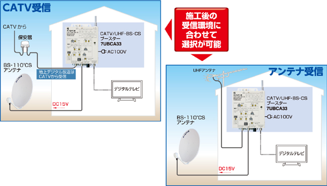 アンテナ受信とCATV受信どちらも使用可能CATV/UHF・BS・CSブースターを ...
