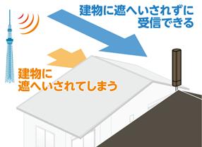 住宅密集地でも受信しやすい屋根への設置