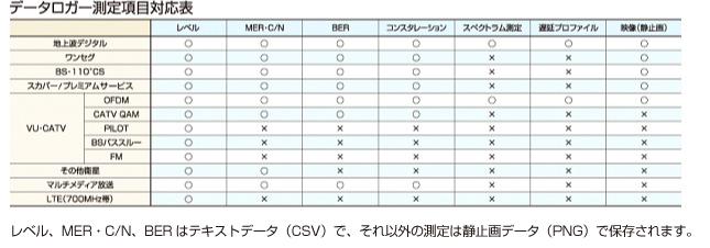 データロガー測定項目対応表