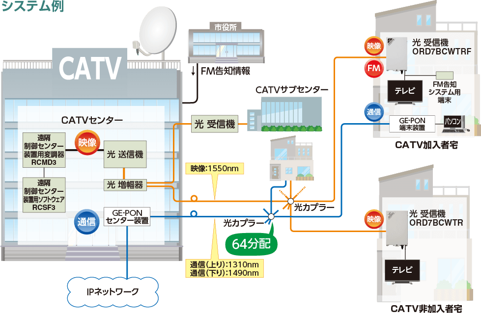 FTTHによる光 伝送システム構築に最適│マスプロ電工