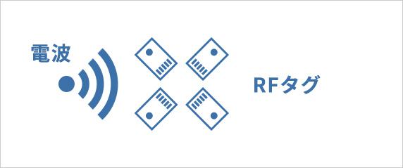 RFIDとは?   マスプロ電工